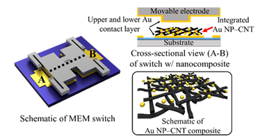 Integration of Gold Nanoparticle–Carbon Nanotube Composite for Enhanced Contact Lifetime of Microelectromechanical Switches…